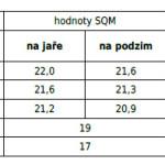 SQM_tabulka